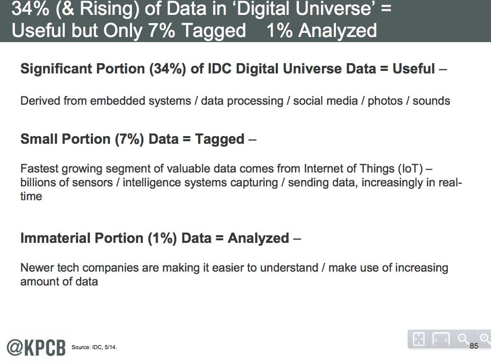 Data useful analyzed