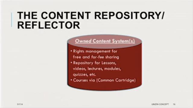 Unizin Content Repository