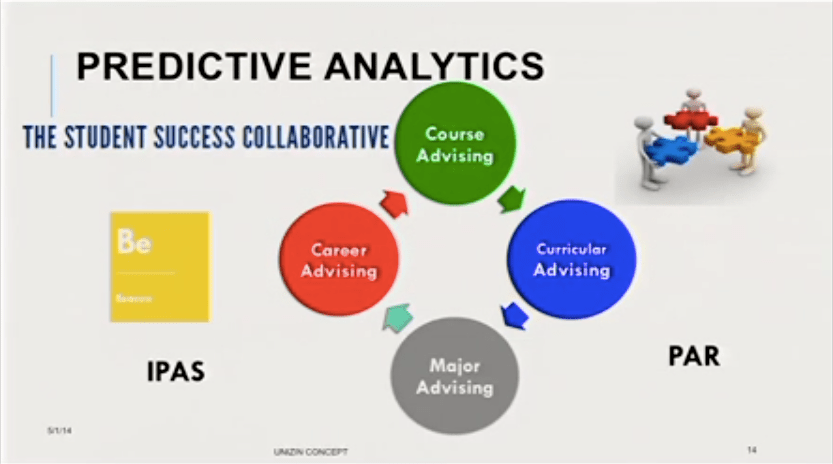 Unizin Predictive Analytics