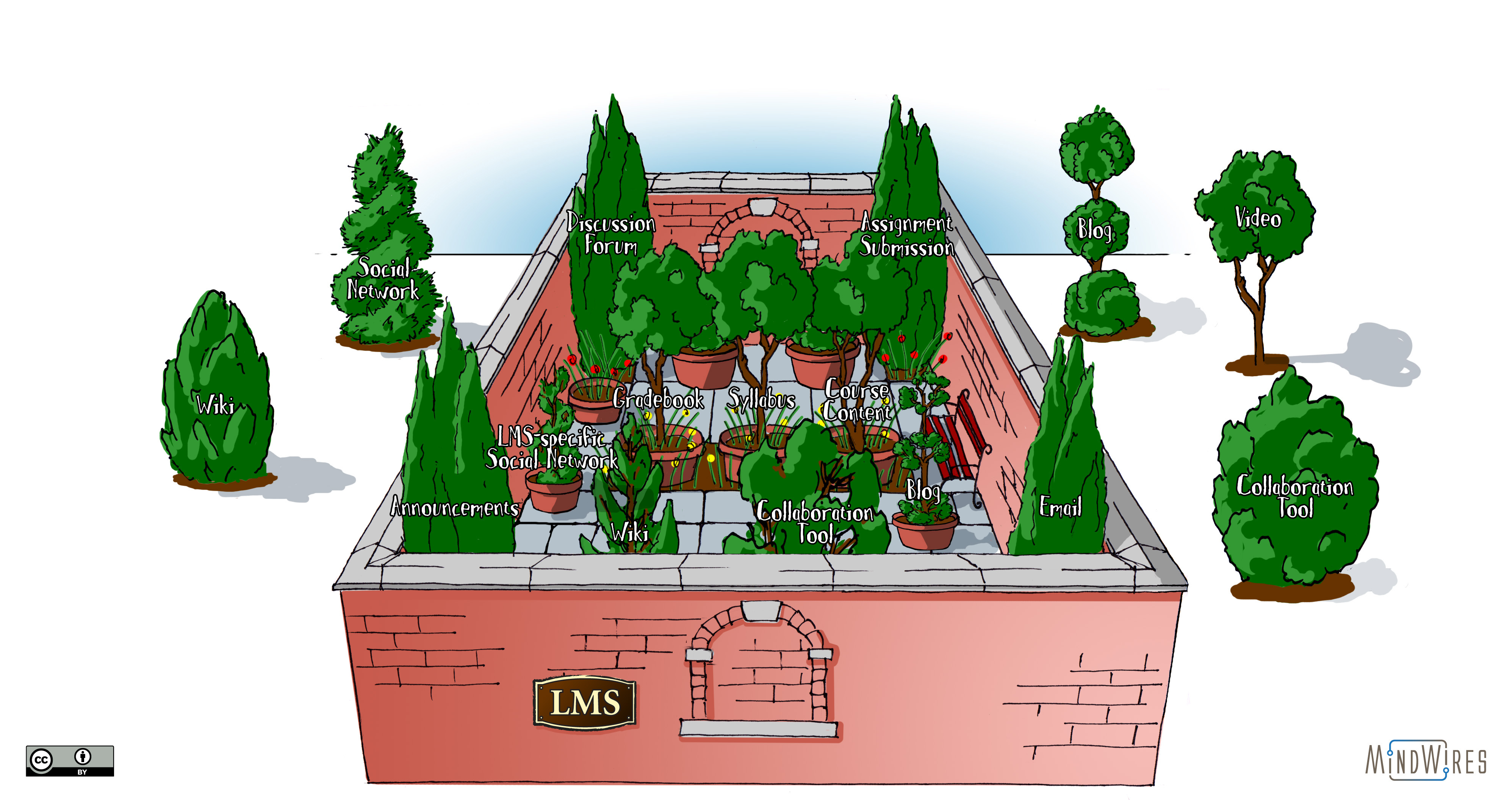 opening up the lms walled garden