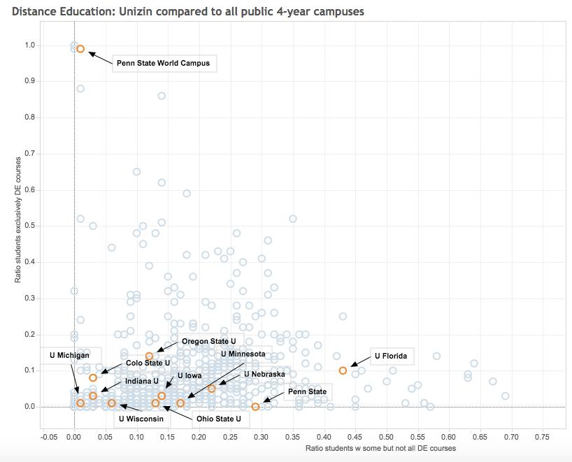 DE_Comparison_Unizin_vs_Public_4-year_-_philonedtech___Tableau_Public
