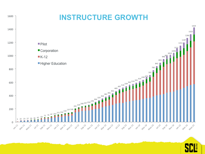 InstructureCon 2015 Growth Slide
