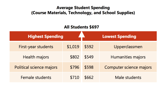 Highest lowest spending
