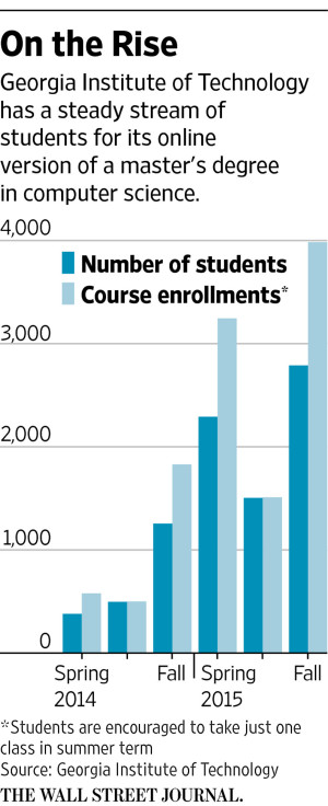 Enrollment WSJ