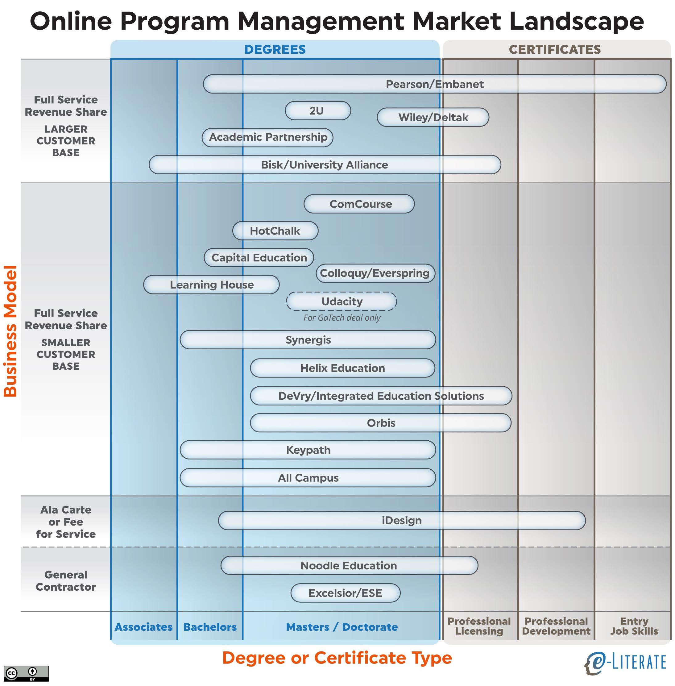online college comparison chart