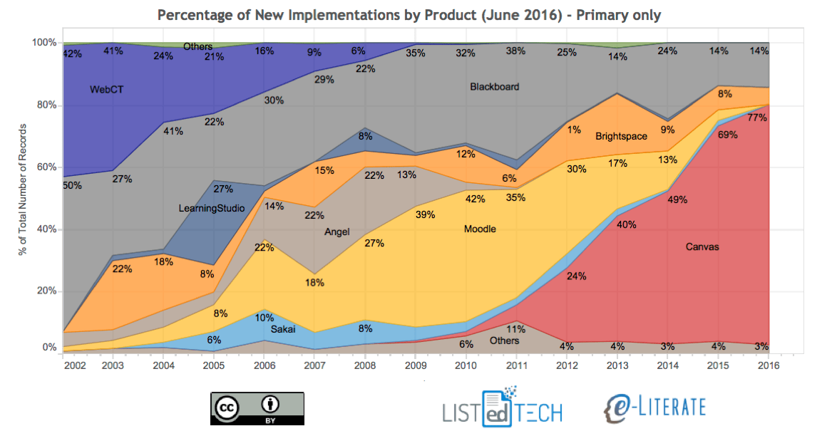 Implementations Update June 2016