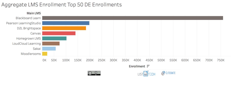 lms-top50_de_enrollment-aggregate