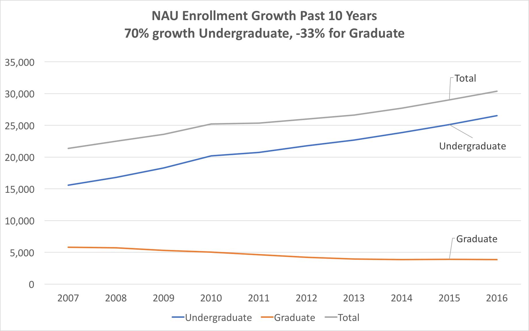 enrollment-growth-level