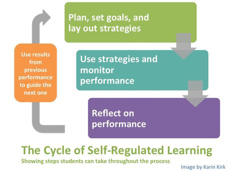 cycle_self-regulated_learning.v2_456