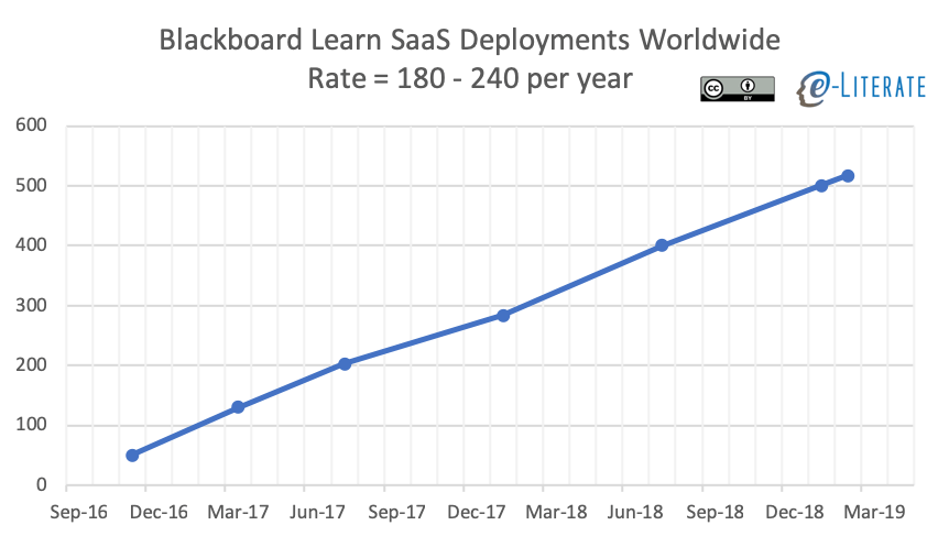 Learn SaaS Adoptions Over Time