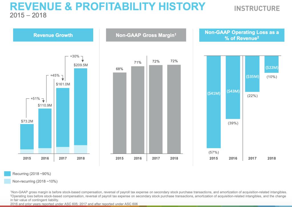 Investor conference slide