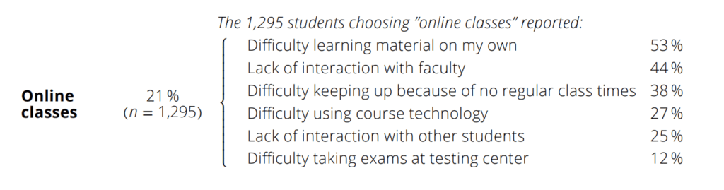 Reasons for online classes as a challenge