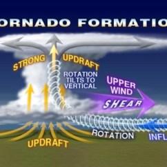 Diagram Of A Tornado Forming Viper Atv Winch Wiring Life Cycle - Natural Disaster