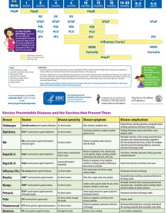 Always know what vaccines are recommended and when to see your pediatrician with this downloadable schedule for children from birth through age also immunization yrs maryland farms pediatrics rh mfpeds