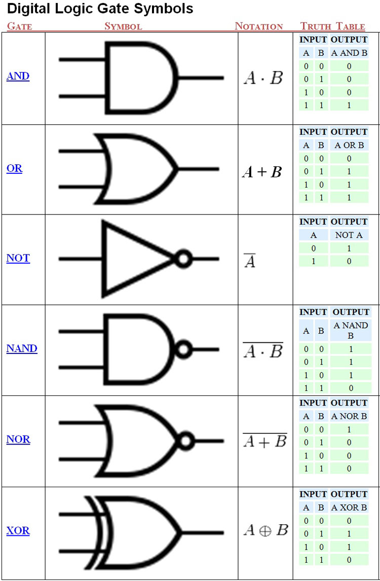 medium resolution of unit 3 computer engineering technology digital logic circuits best way to draw logic circuits digital logic circuit symbols view diagram