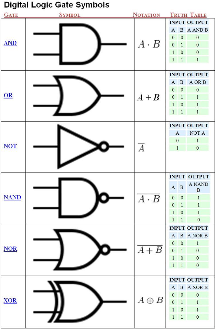 medium resolution of unit 3 computer engineering technology digital logic circuits best way to draw logic circuits digital logic circuit symbols view diagram