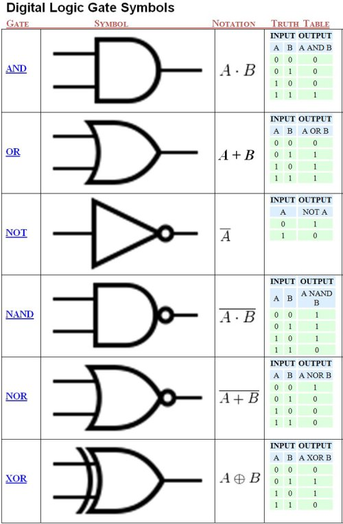 small resolution of unit 3 computer engineering technology digital logic circuits best way to draw logic circuits digital logic circuit symbols view diagram