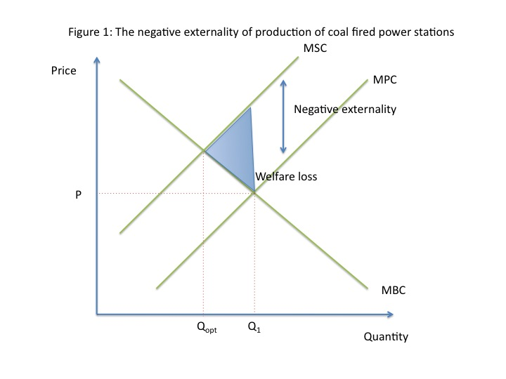 IB Economics HL Year 1: Data Response Section 2.4 Market