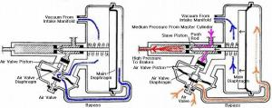 POWER BOOSTER, Remote, FAILURE MODES