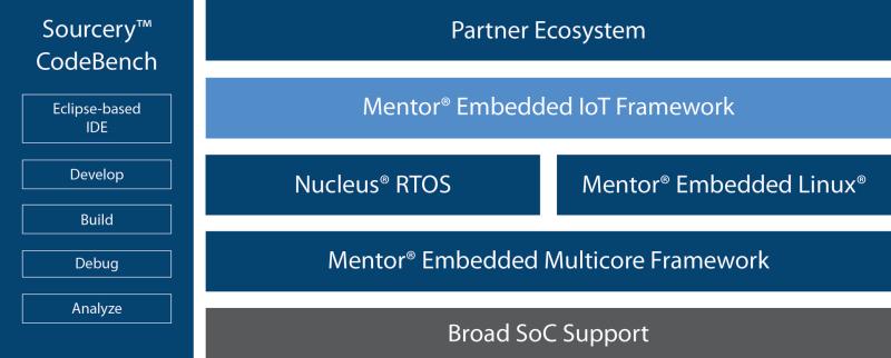 Mentor Embedded IoT Framework (MEIF)
