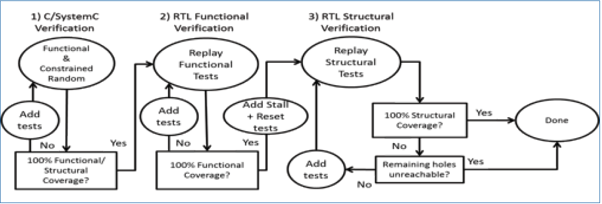 Closing Functional & Structural Coverage on RTL Generated