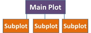 subplots-in-stories