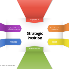 Strategic Planning Framework Diagram 97 Grand Marquis Fuse Achieving Position In The Global Learning