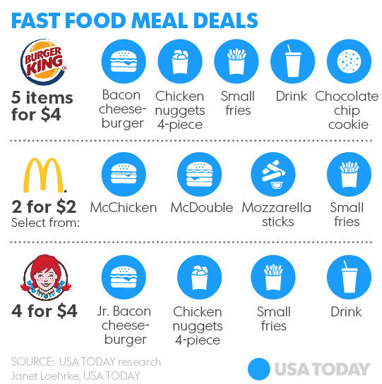 Average Fast Food Meal Cost