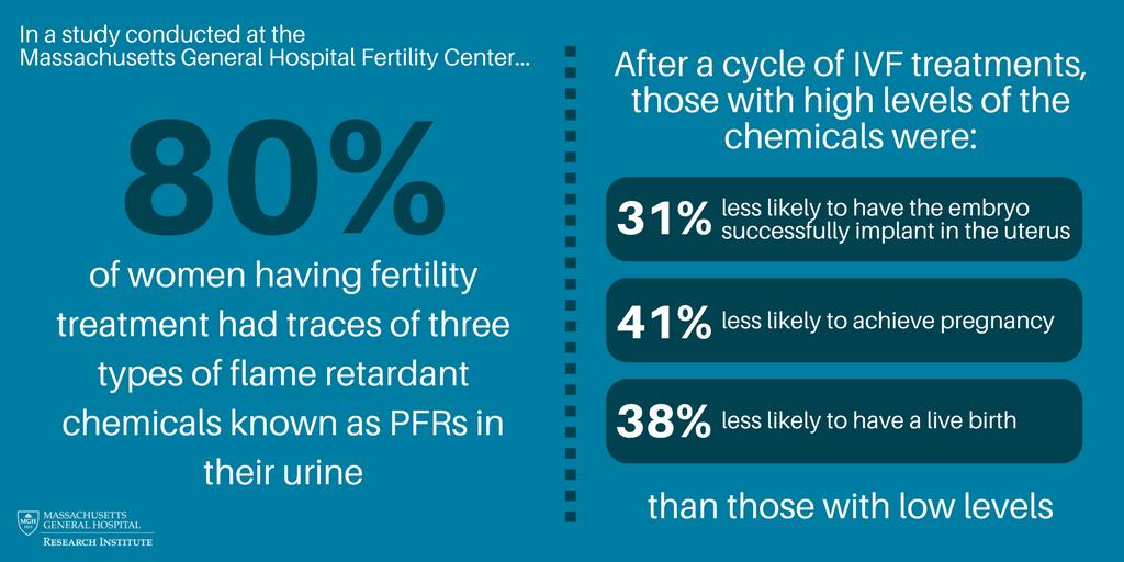 PFRs fertility