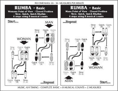 Chart Rumba on Foxtrot Steps For Beginners