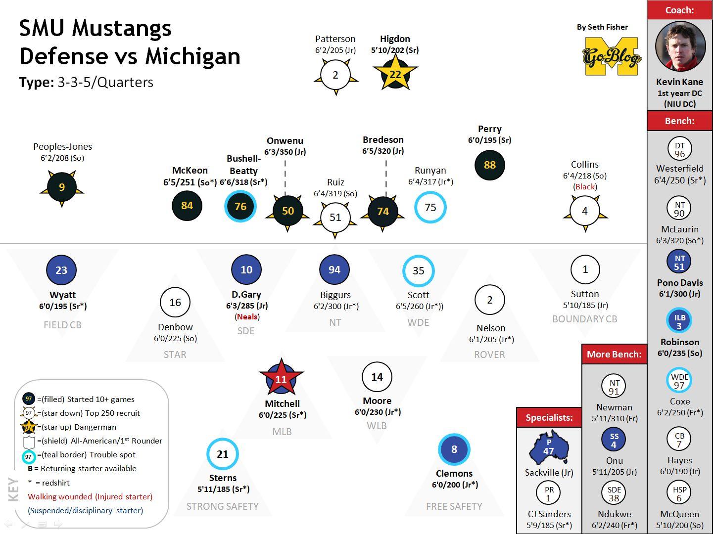 5 3 defense diagram flasher wiring mgoblog