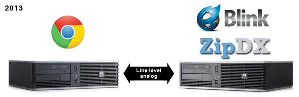 Bridge-Hangout-to-ZipDX
