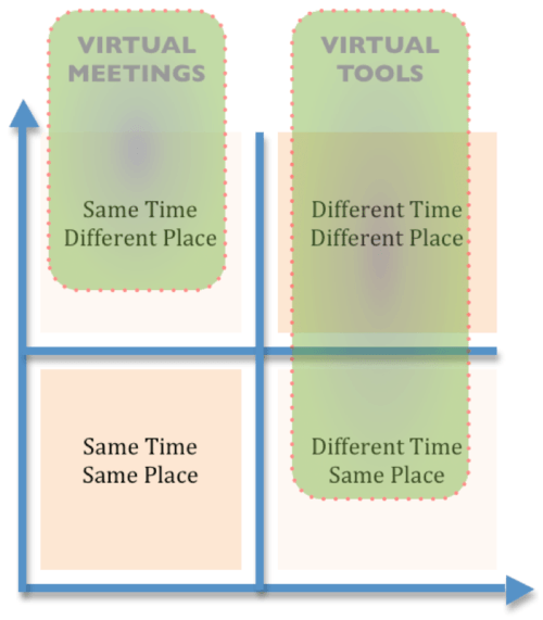 How to Facilitate Virtual Meetings and Participants