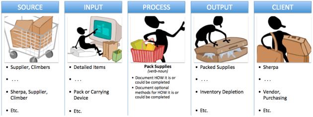 Illustrative Analogy (SIPOC)