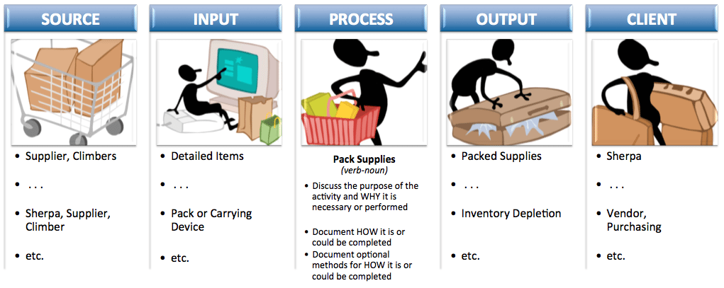 Illustrative SIPOC