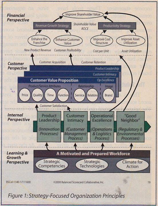 Balanced Scorecard Demands Strategy-Focused Facilitation