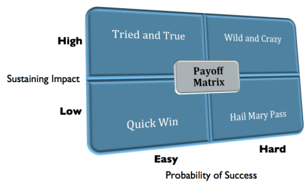Probability Based Payoff Matrix