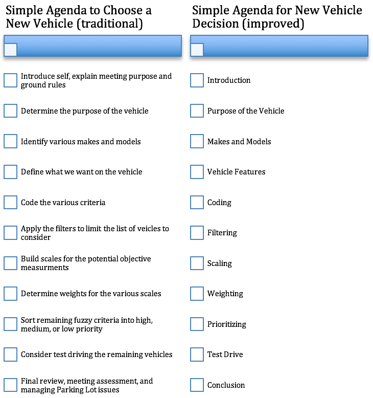 Use Nouns (Objects) to Describe Your Meeting Agenda Steps - NOT Verbs