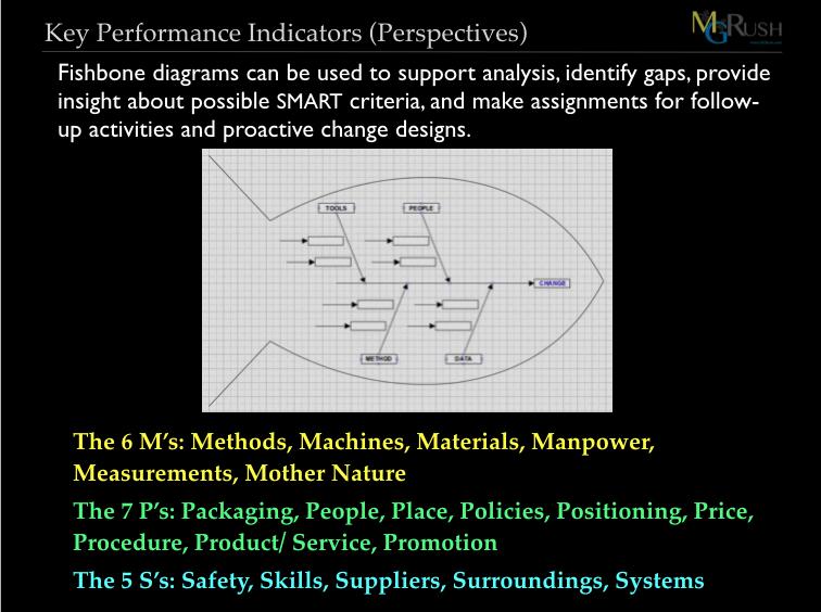 How To Facilitate Kpis Or Root Cause Analysis An Ishikawa Diagram