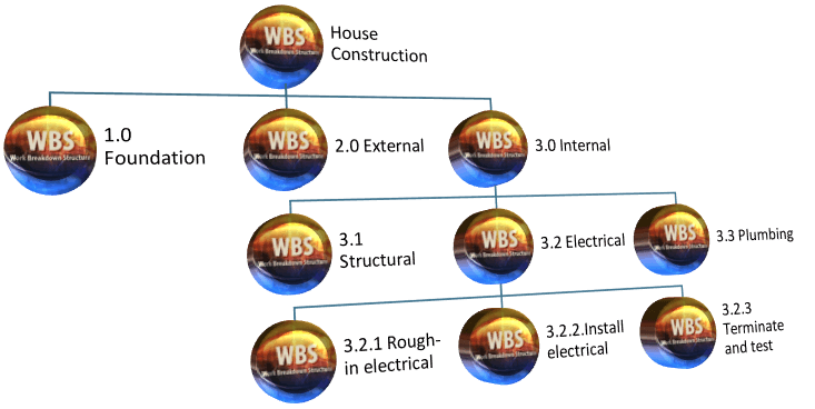 Work Breakdown Structure - House Construction