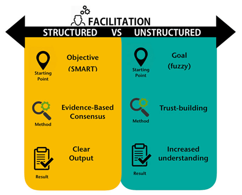 Structured VS Unstructured Facilitation Training
