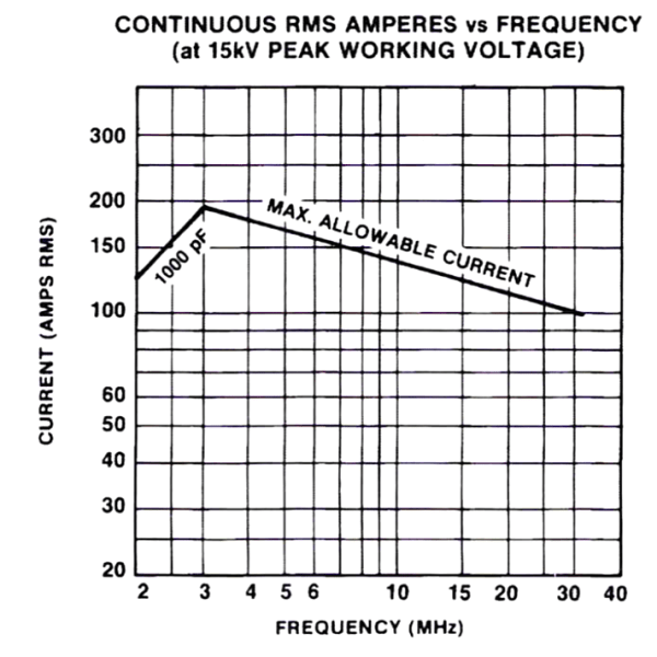 Jennings CFED-1000-20S Amps vs Frequency Max-Gain Systems, Inc. www.mgs4u.com