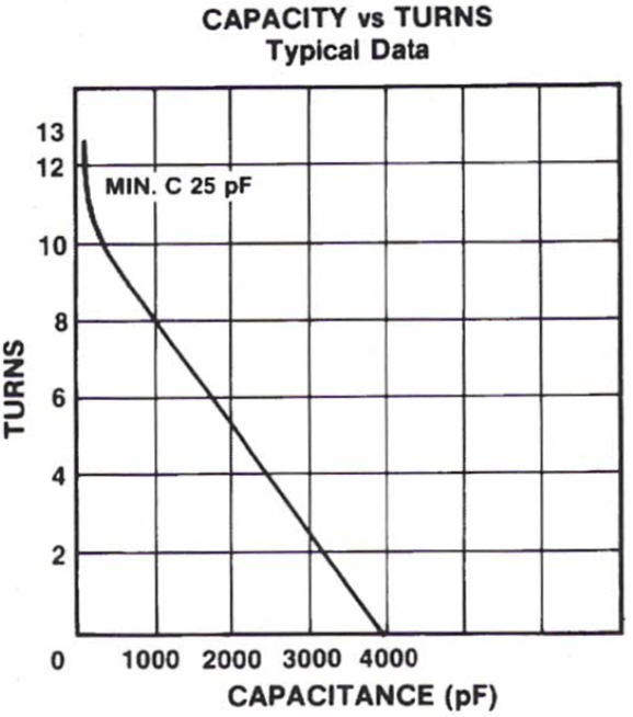 Comet CVZV-4000BC5-BCF Capacity vs Turns - Max-Gain Systems, Inc.