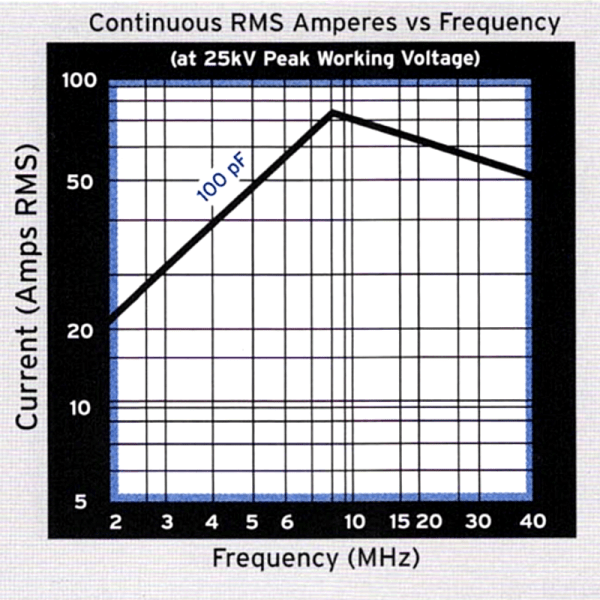 Jennings CKT-100-0035 Amps vs Frequency - Max-Gain Systems, Inc.