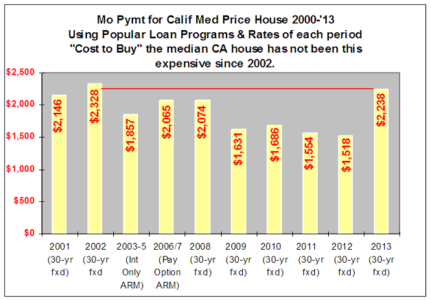 CA Mo Payment to buy median priced house 2000-13 - loan progs shown1
