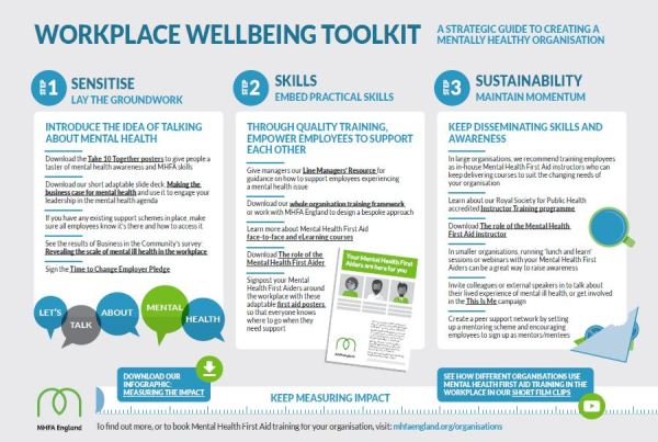 MHFA England launch Workplace Wellbeing Toolkit in