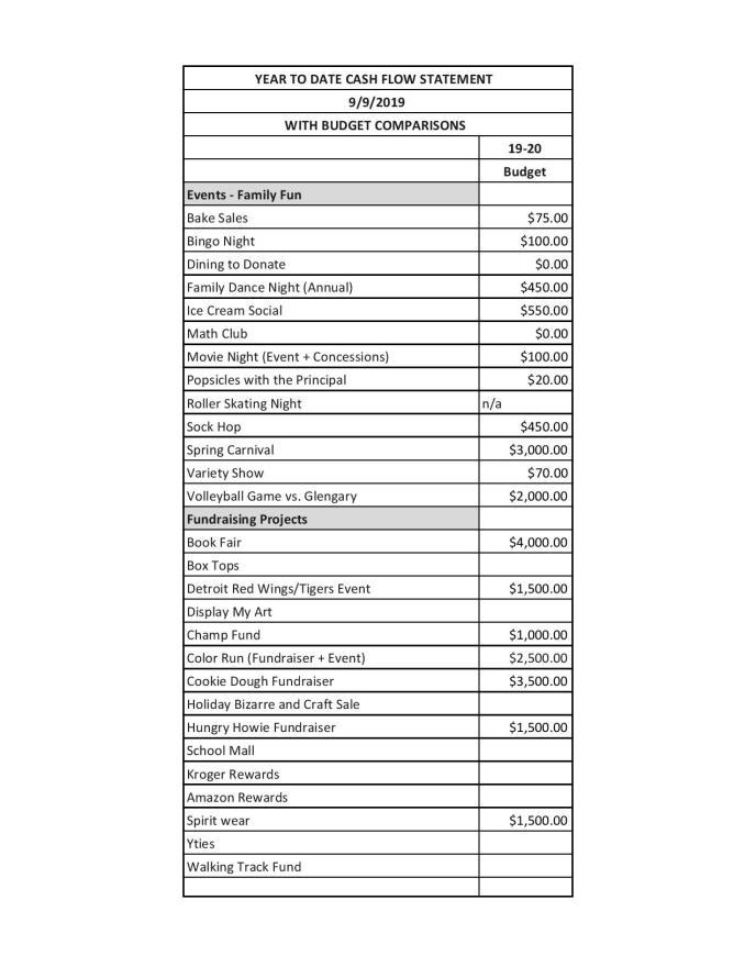 Guest PTA Budget 19-20 - Online Budget-page-001