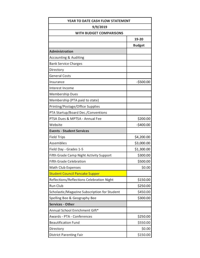 Guest PTA Budget 19-20 - Online Budget-page-002