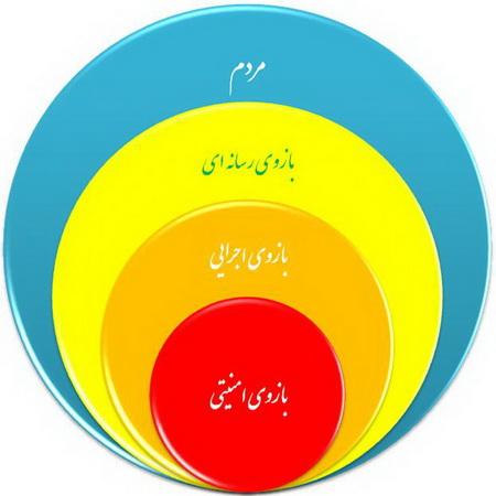 مردم و بدنه ی حاکمیت - نمایی از شرایط استاندارد