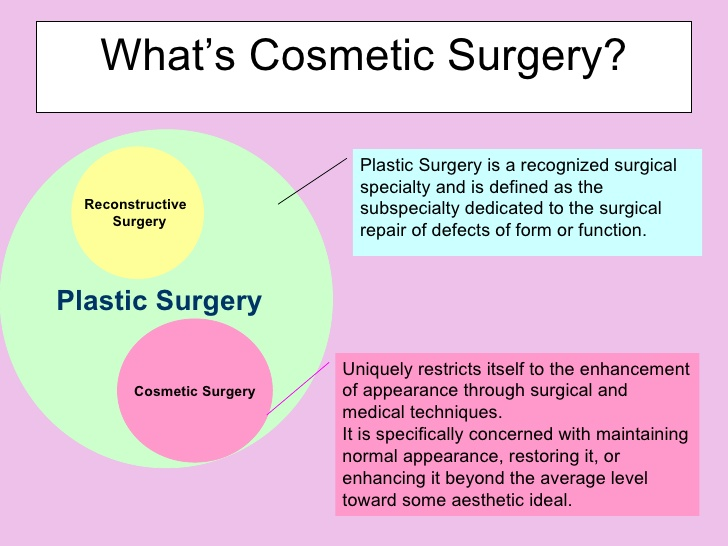 Cosmetic Surgery A Way To Promote Beauty Or Destroy It